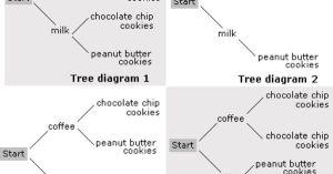 Tree Diagram Worksheet | Problems & Solutions