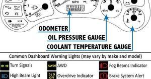 Printable Car Dashboard Diagram and Warning Light Symbols Guide #Cars | VROOM! | Pinterest