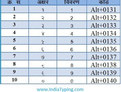 Download HindiTypingAltCharacterNumberCode | TYPE HINDI FONT ...