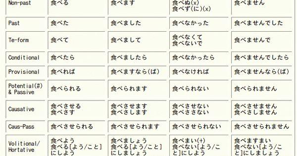 Buscar Conjugation Chart