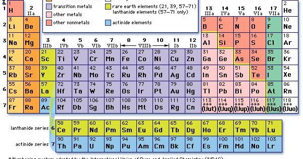Astatine Element Periodic Tables