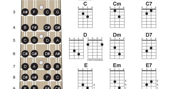 2 Finger Mandolin Chords Left Hand