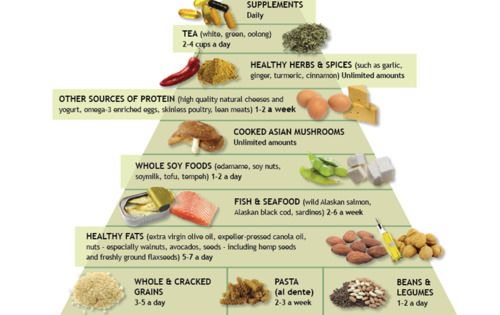 Dr Weils Anti Inflammatory Food Pyramid