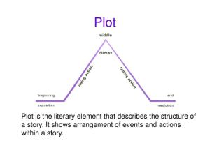 basic literary elements chart | plot and conflict