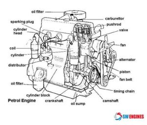 78 images about Engine Diagram on Pinterest | To be, Cars