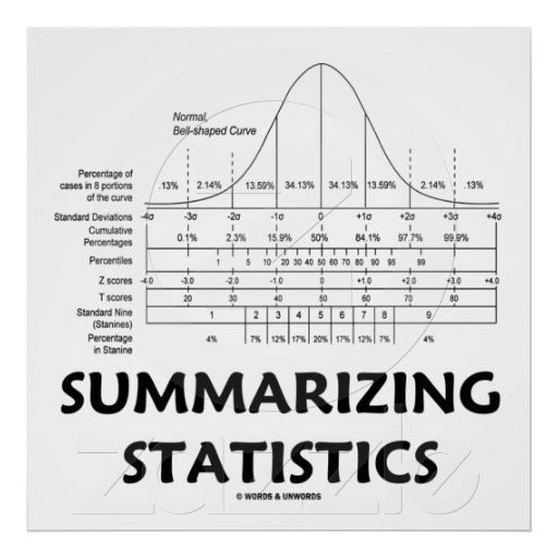 Summarizing the Bell Curve – Useful for interpreting statistical reports and formal measurement