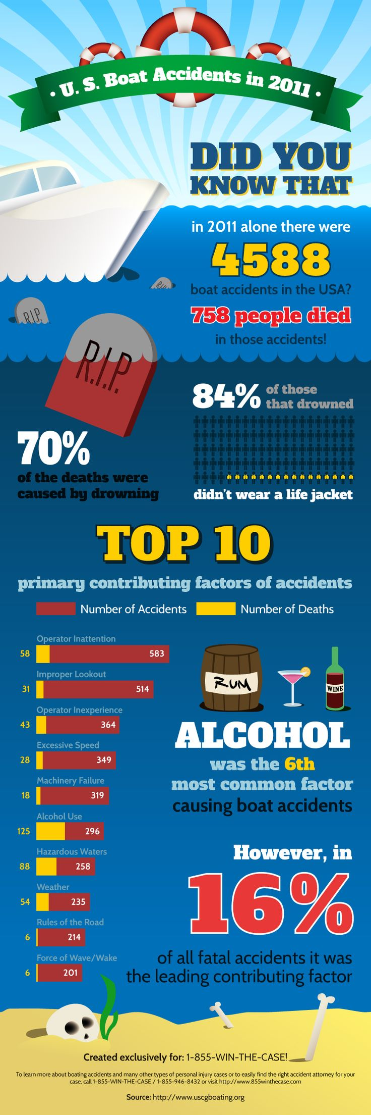 US Boat Accident Statistics (Infographic) Boating Safety