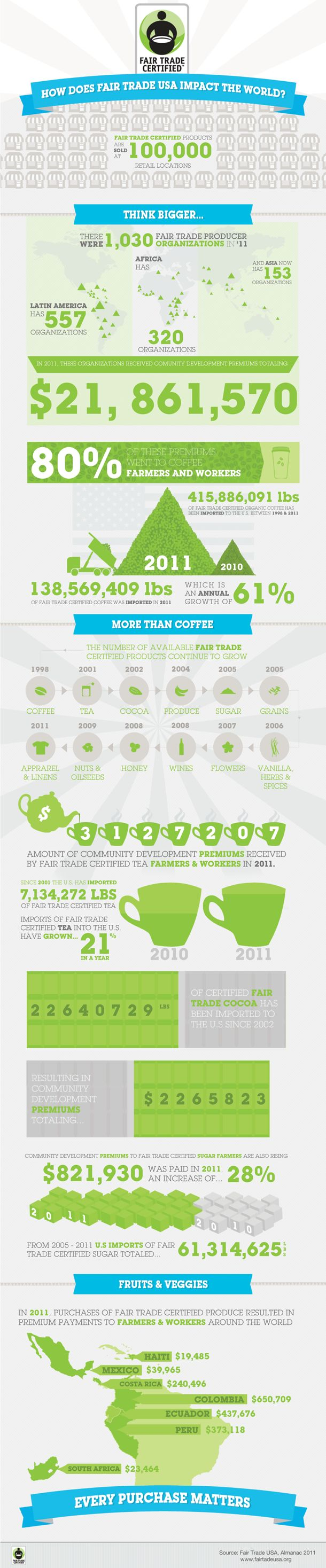 INFOGRAPHIC WHAT IS THE REAL IMPACT OF FAIR TRADE? by