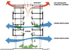 Passive ventilation through atrium Cool air circulates