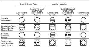 instrumentation symbols |  of the four general P&ID
