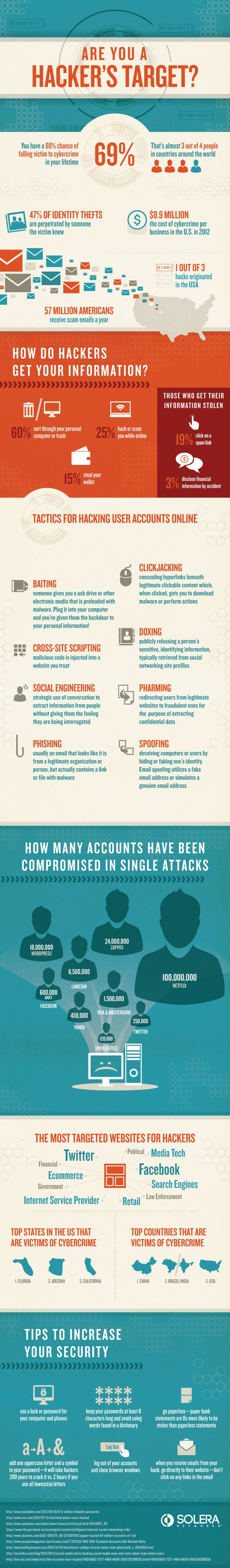 Are You An Easy Hacker Target? [Infographic] Get a life
