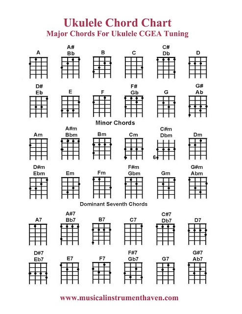 Ukulele Chord Chart. This will come in handy so much. I'm