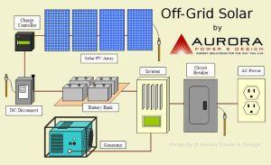 Solar Powering Your Horse Farm | Off grid solar, Solar