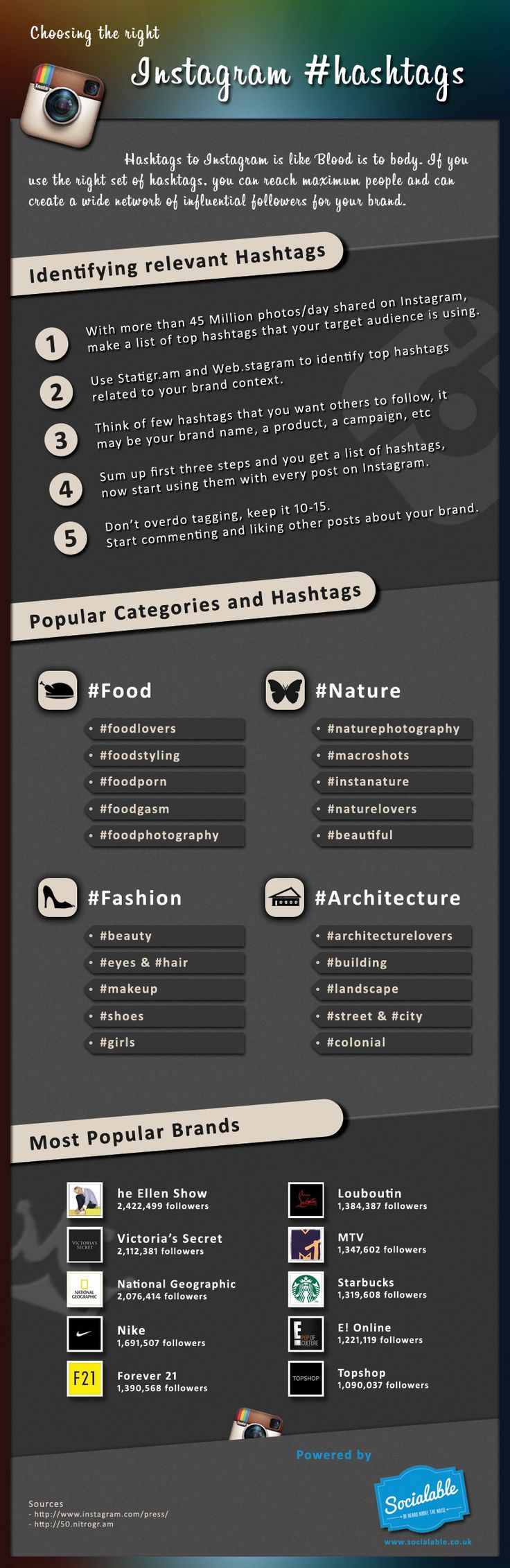 Choosing the right Instagram #hashtags for brands