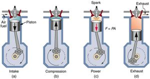 2 stroke engine diagram | of a four stroke gasoline engine