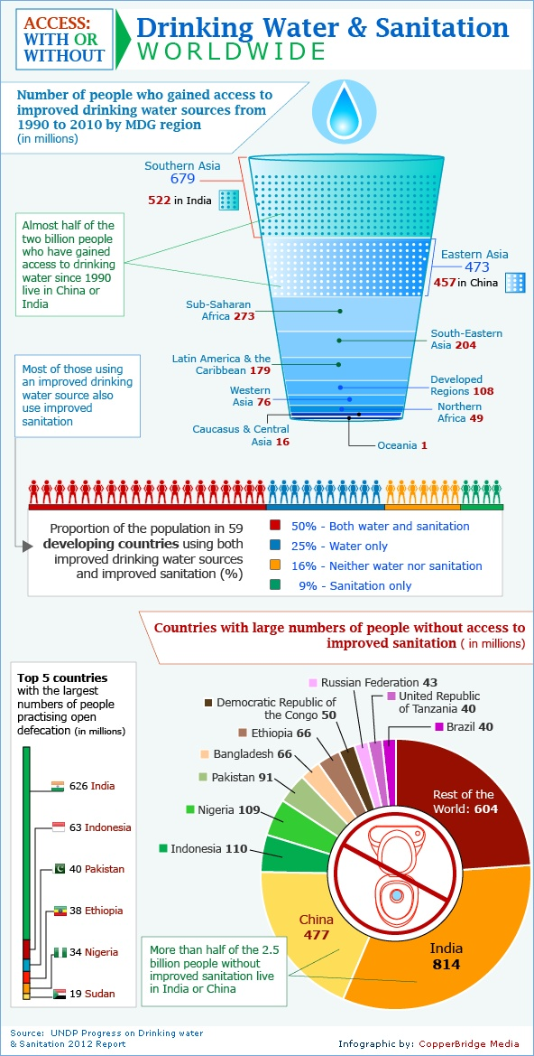 Drink Water & Sanitation Worldwide [INFOGRAPHIC] showing