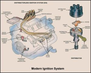 Basic Car Parts Diagram | Ignition System Overview