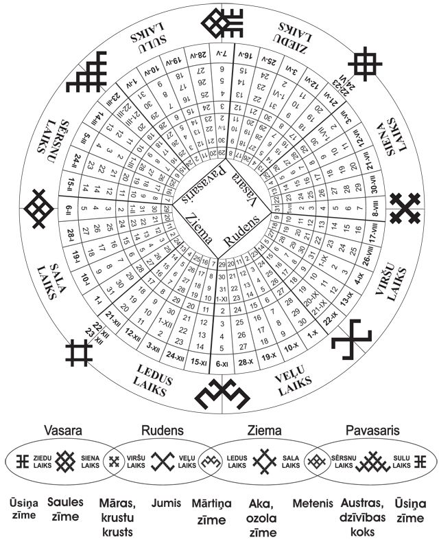 The ancient Balt (Latvian) calendar.  Different mythological symbols protecting and guiding times of