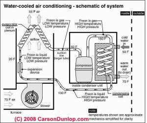Outside AC Unit Diagram | Schematic of water cooled air