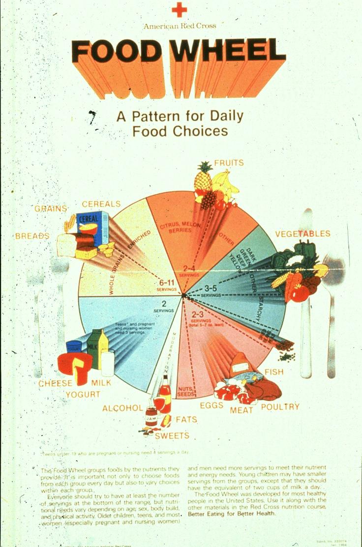 American Red Cross Food Wheel, circa 1984 Food Pyramids