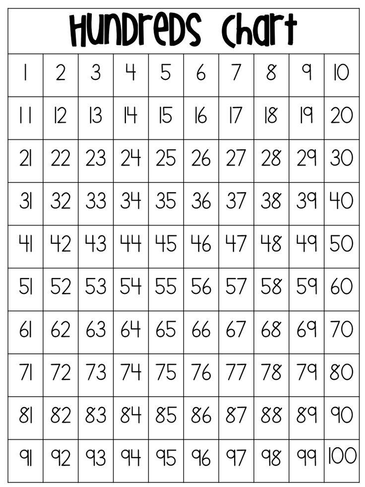 hundreds chart.pdf Classical Conversations Pinterest D