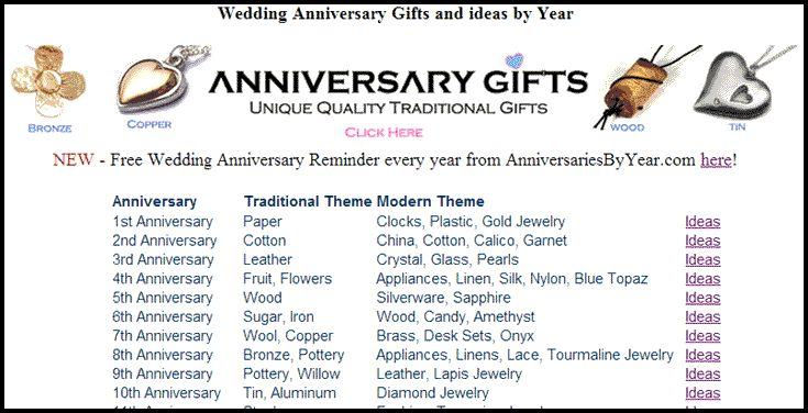 10 Best Images About Wedding Anniversary Gift Lists On