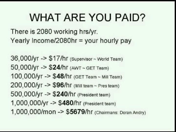 Average Herbalife salaries by team level. Herbalife