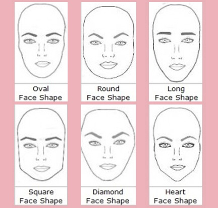Image result for DIFFERENT HEAD SHAPE DIAGRAM