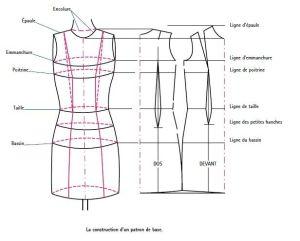 Fashion Design On Pinterest  Auto Electrical Wiring Diagram
