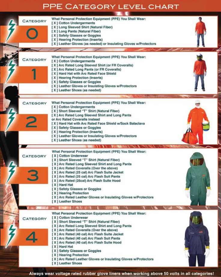 4 Levels of PPE Arc Flash PPE Levels Flame Resistant