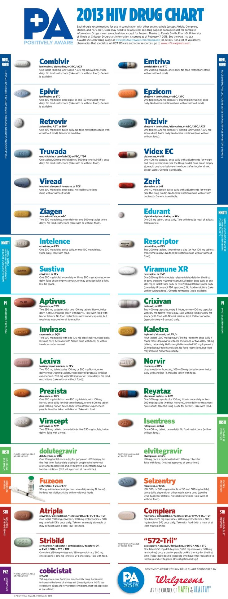 HIV Drugs Chart Charts and Drugs