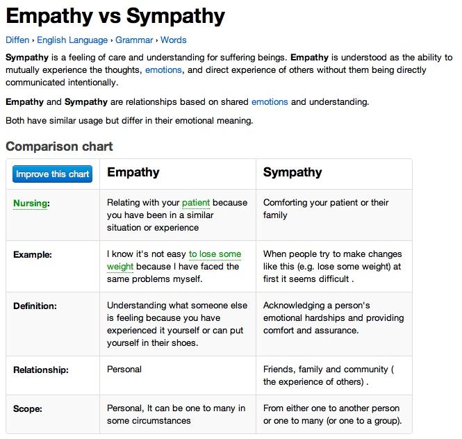 Frog Blog EMPATHY VS SYMPATHY Empathy Lesson