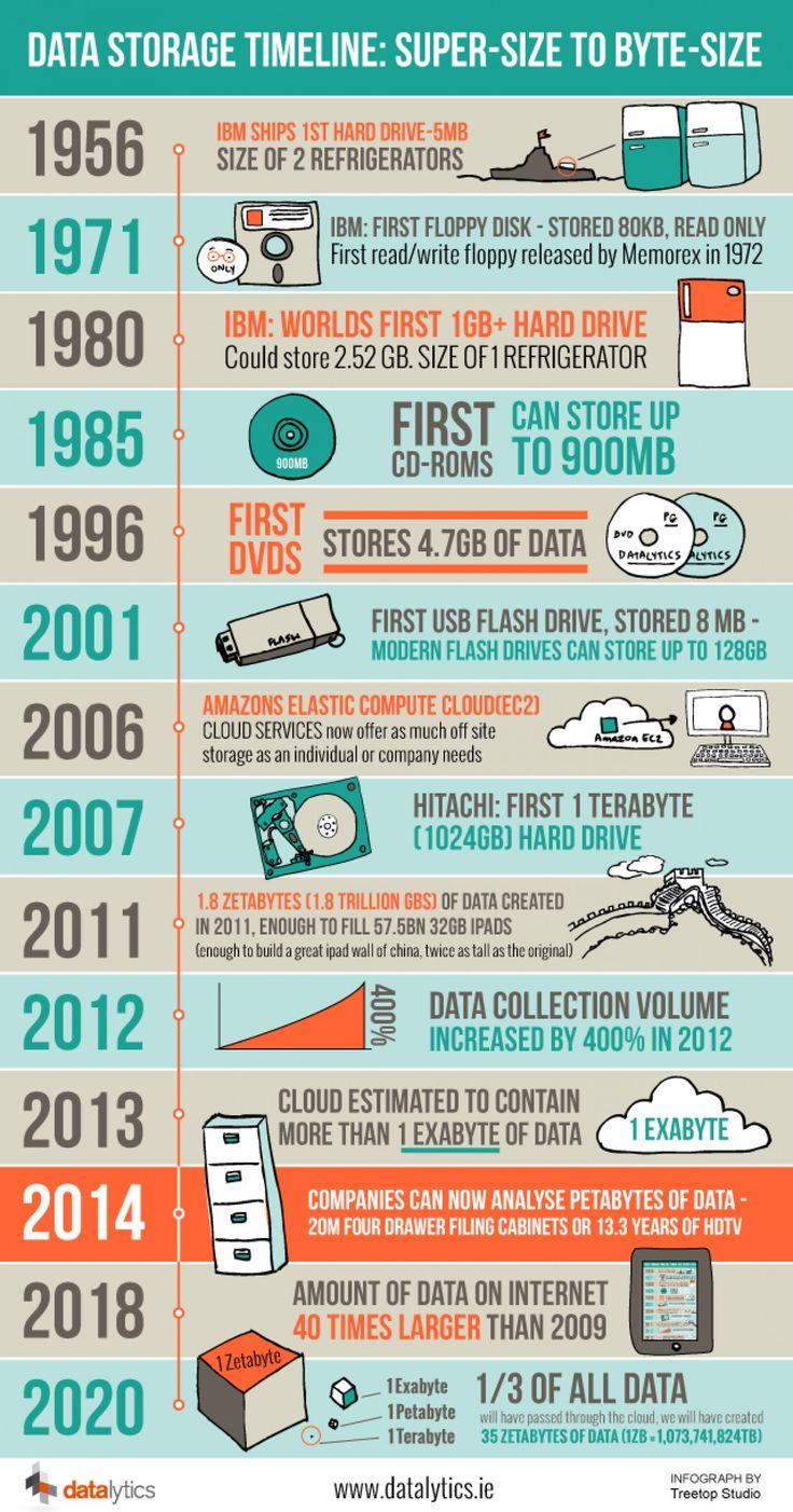 Data Storage Timeline Infographic Una visión a la