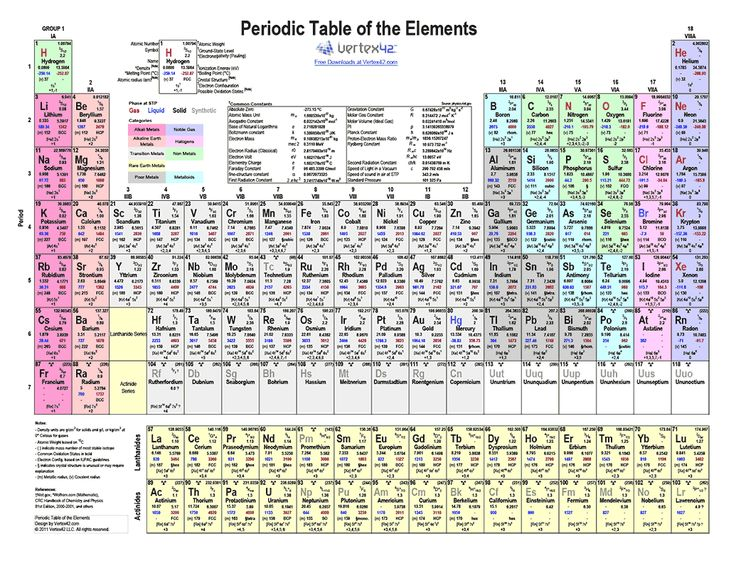 Free printable Periodic Table of Elements Color (PDF