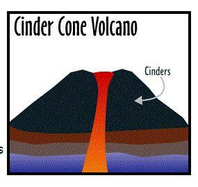 three types of volcanoes | Types of Volcanoes | JVC's