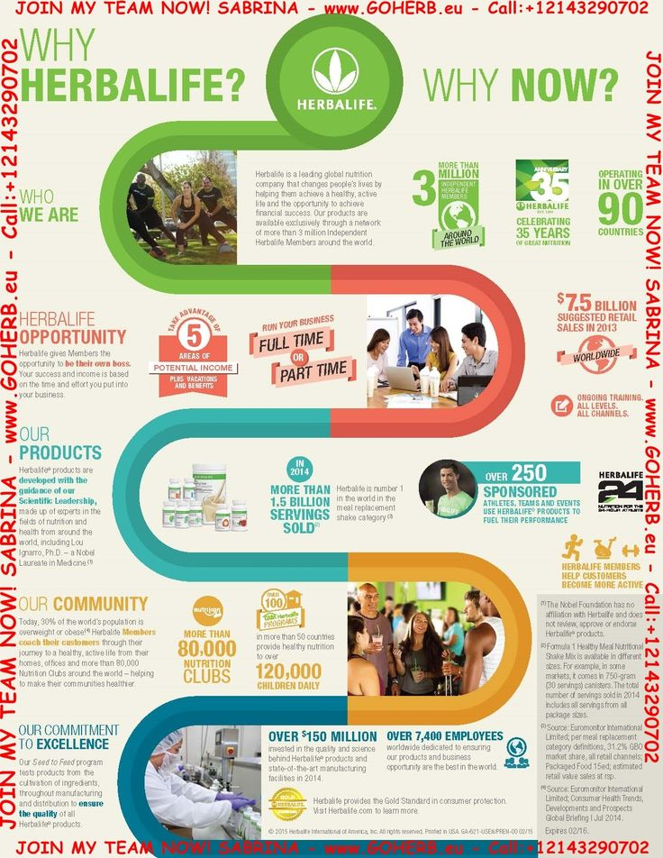 WHY HERBALIFE? WHY NOW? Take a closer look! Herbalife