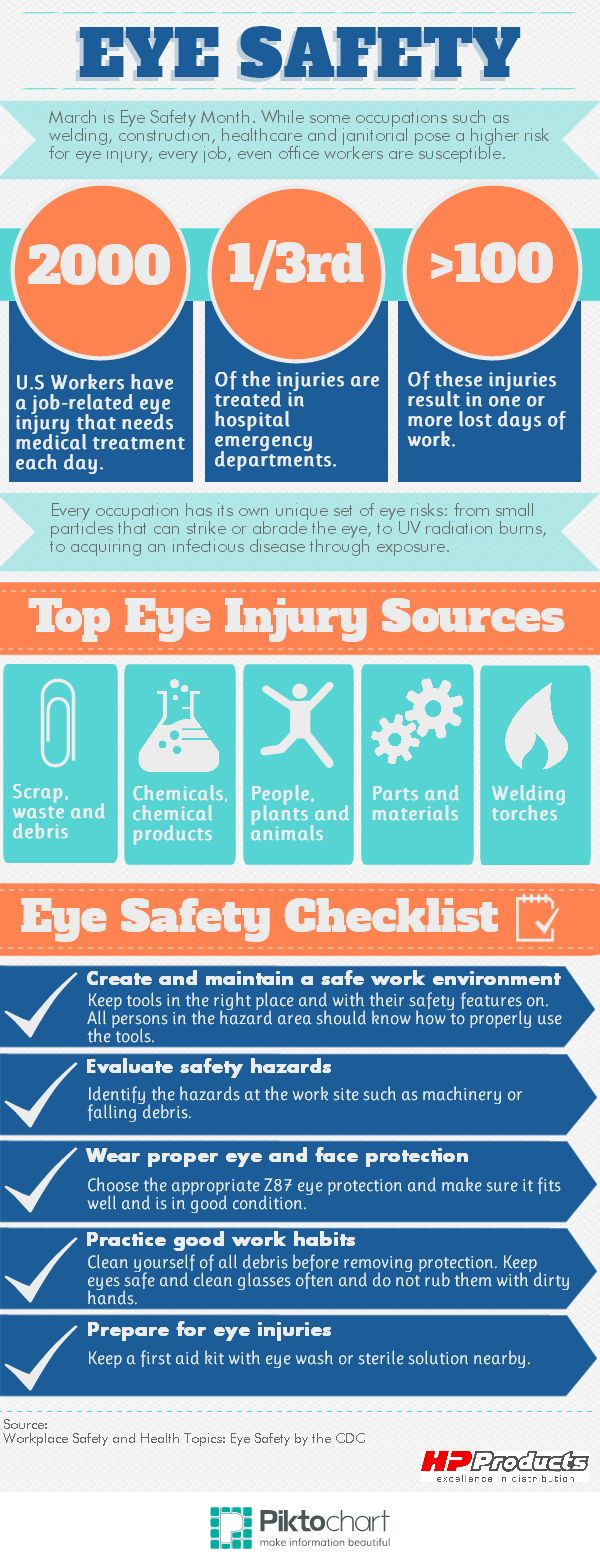 March is Workplace Eye Safety Month. While some