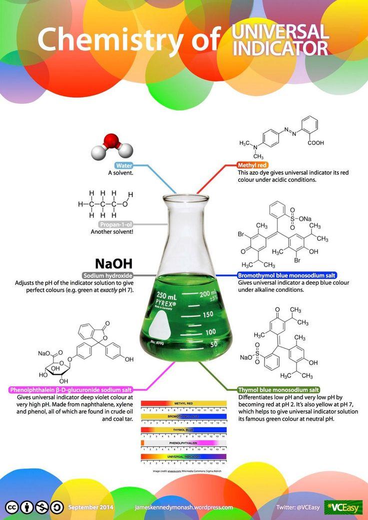 Chemistry of universal indicator, by VCEasy Chemistry