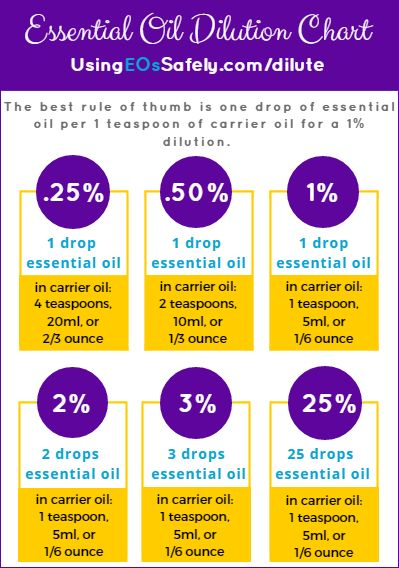 Here is a chart you can use to help you calculate various dilutions. The best rule of thumb is one drop of essential oil per