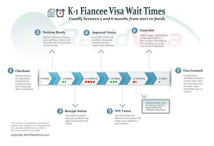 K1 fiance visa timeline infographic k1 fiancee visa