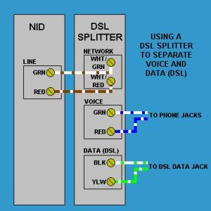 DSL Splitter wiring at the phone service NID box