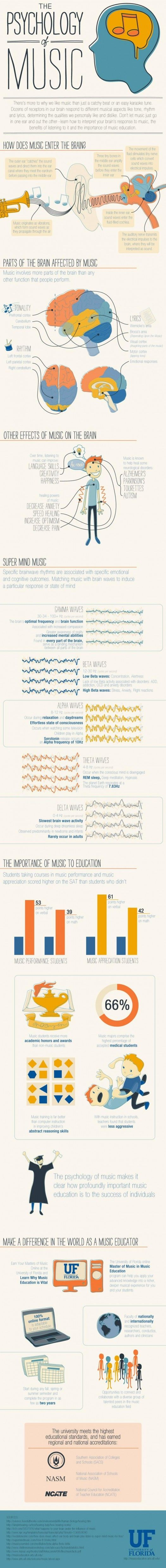 The Psychology of Music. Ignore the second half. Sorry, but music isnt a miracle worker. Listening to it wont instantly raise your