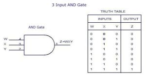 3Input AND Gate Truth Table | EEE | Pinterest | Gates