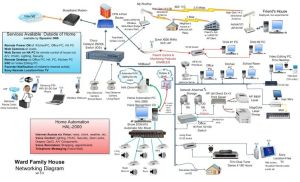 home wired work diagram | Home Network Diagram | Smart