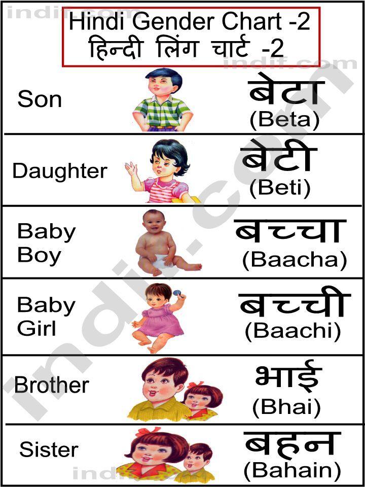 Hindi Hindi Gender Chart, हिन्दी लिंग चार्ट Learn