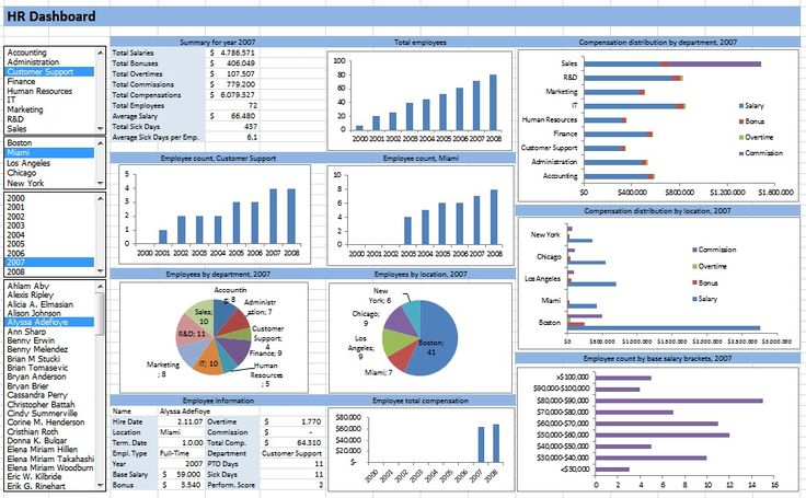dashboard excel business report template excel templates excel