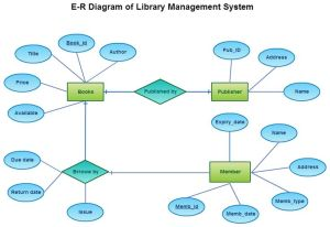 20 best images about Entity Relationship Diagrams (ER Diagrams) on Pinterest | Relationships