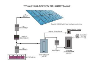 Typical PV GridTie System with Battery Backup   Solar
