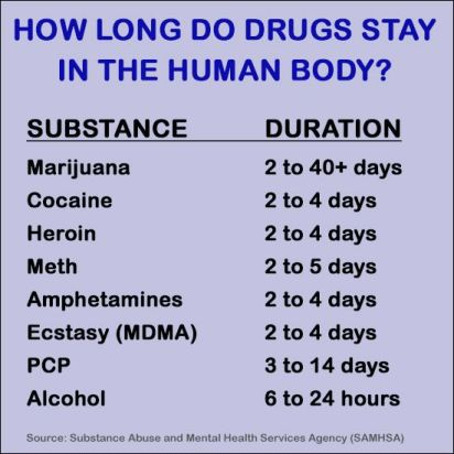 Image result for 5 Natural Ways To Detox Your Body From Drugs