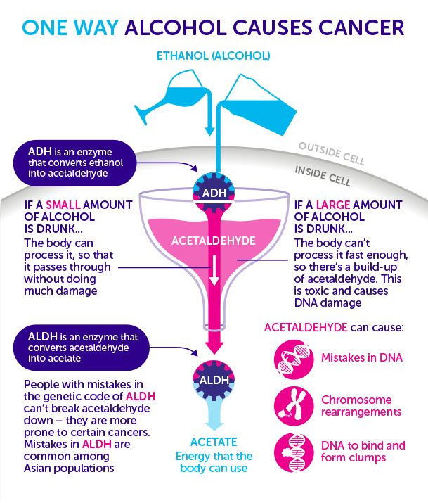 Understanding The Thoughts On How Alcohol Causes Cancer From The Cancer Research Uk